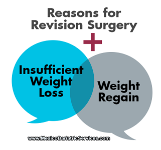 Reasons For Revision Surgery
